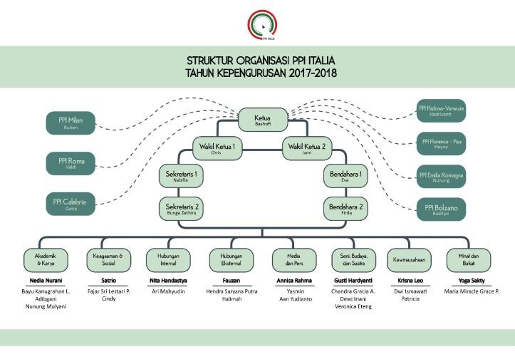 struktur PPI Itali 17-18